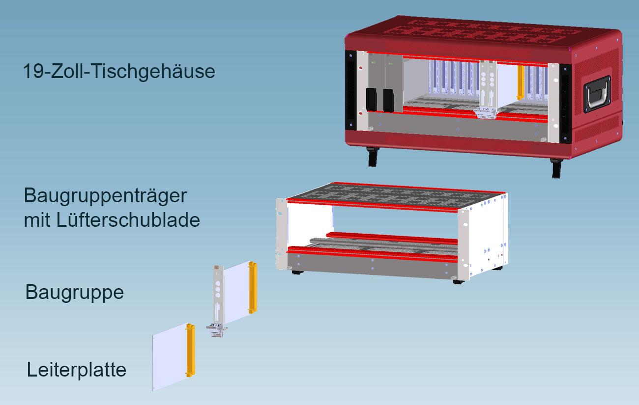 Aufbau eines 19-Zoll-Systems aus Leiterplatte, Baugruppe, Baugruppenträger und Tischgehäuse