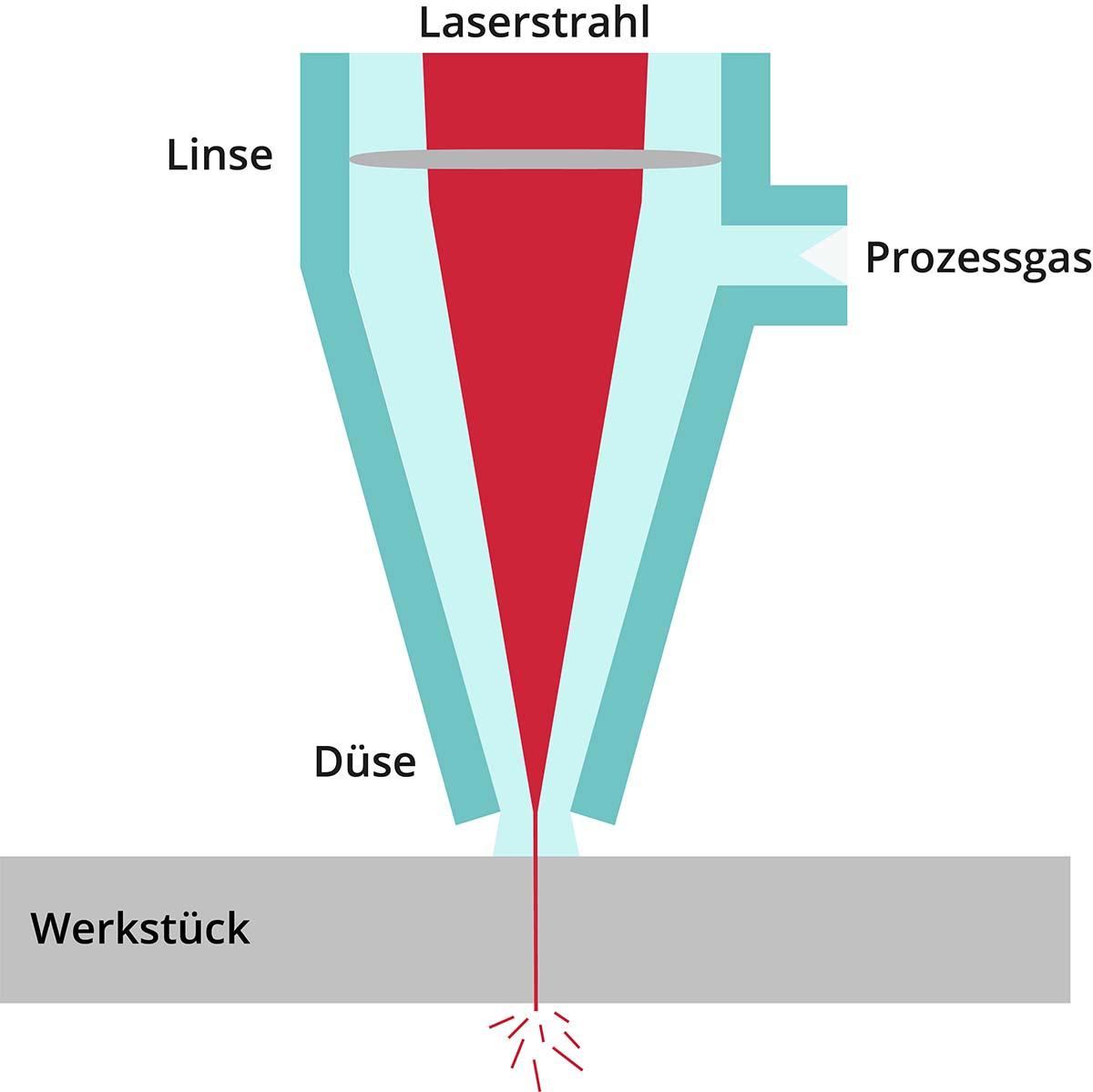 Blech lasern in einer schematischen Grafik. Ein Laserstrahl wird durch eine Düse geführt durch die Prozessgas strömt. Unten ist ein Werkstoff abgebildet, der geschnitten wird.
